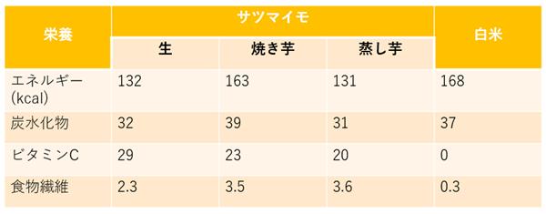 サツマイモと米の栄養成分比較